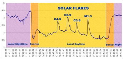 SID data graph showing flares. Colors and labels added for clarity.