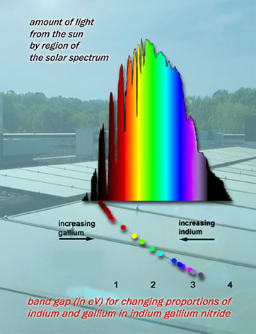 bar graph of solar spectrum
