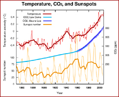 temperature, CO2, and sunspots