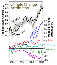 climate change attribution- graph