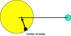 graphic showing center of mass between 2 dissimilar balls