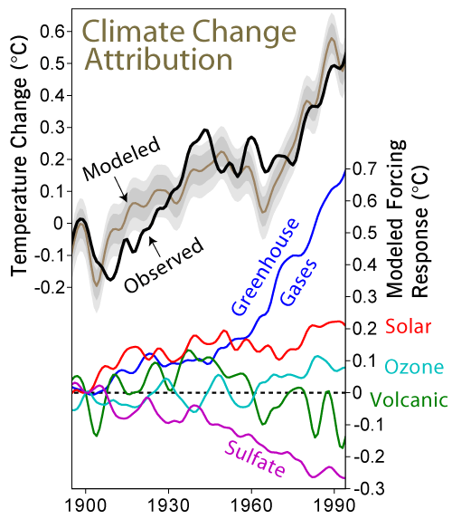 Global Warming  Research Issues Climate Change Attribution Graph
